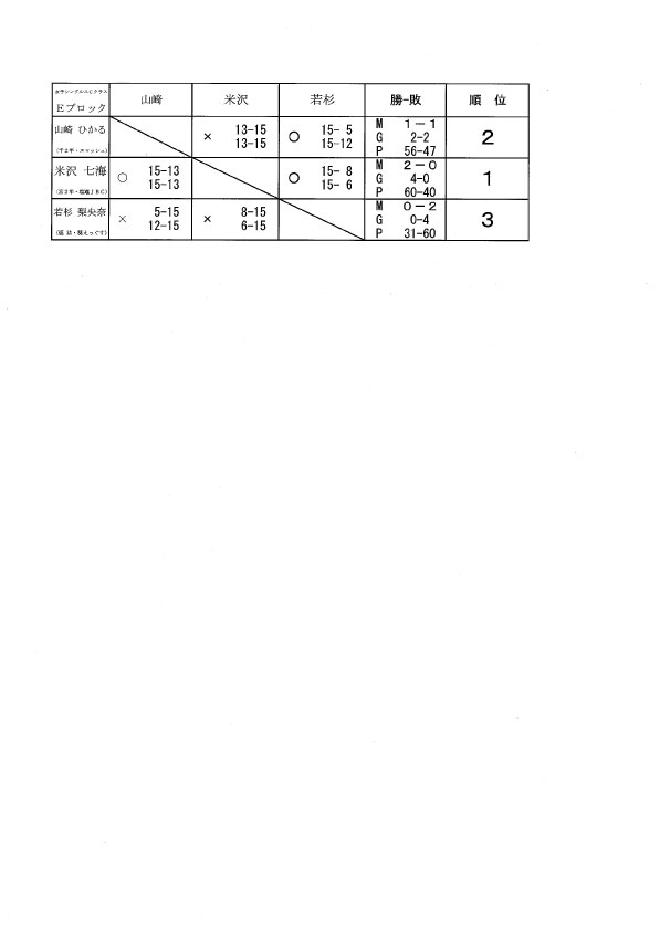 タカハシ杯 女子Cクラス結果_f0236646_1841534.jpg
