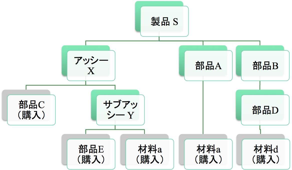 E-BOM(設計部品表)とM-BOM(製造部品表)の関係を考える_e0058447_17582896.jpg