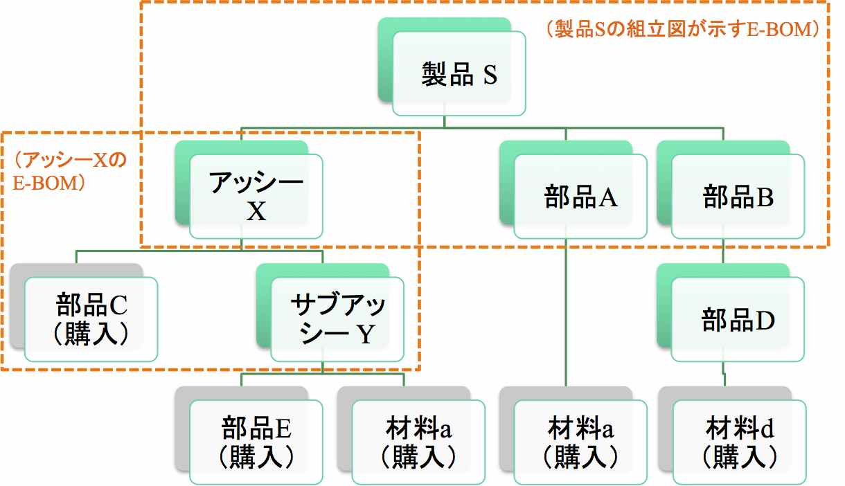 E-BOM(設計部品表)とM-BOM(製造部品表)の関係を考える_e0058447_1805874.jpg