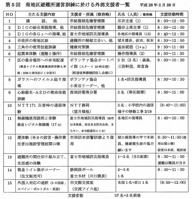 外部の人材資源を上手に活用した「第5回富士南地区避難所運営訓練」_f0141310_754511.jpg