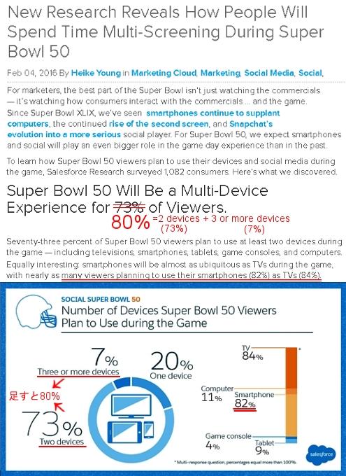 80%以上もの人々がテレビ以外からもスーパーボウルを視聴?! これまでのテレビじゃないテレビの時代へ_b0007805_21525577.jpg