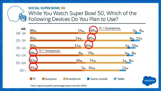 80%以上もの人々がテレビ以外からもスーパーボウルを視聴?! これまでのテレビじゃないテレビの時代へ_b0007805_21535495.jpg