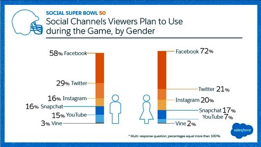 80%以上もの人々がテレビ以外からもスーパーボウルを視聴?! これまでのテレビじゃないテレビの時代へ_b0007805_21541982.jpg
