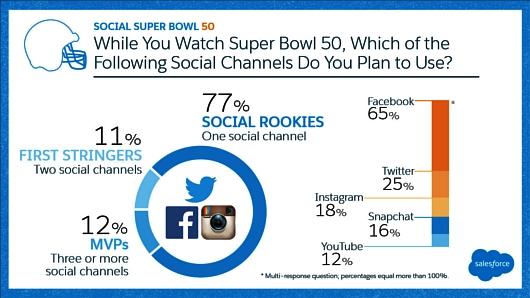 80%以上もの人々がテレビ以外からもスーパーボウルを視聴?! これまでのテレビじゃないテレビの時代へ_b0007805_23193222.jpg
