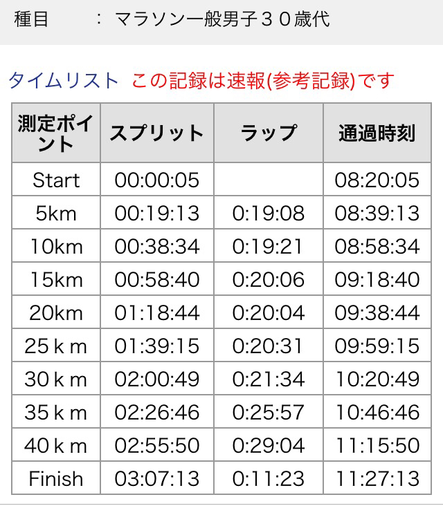 静岡マラソン2016 (後編)_a0260034_21294254.jpg