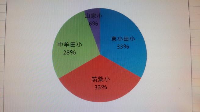 山家道校塾生学校別の割合_e0346167_21552224.jpg