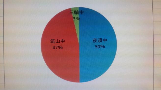 山家道校塾生学校別の割合_e0346167_21565960.jpg