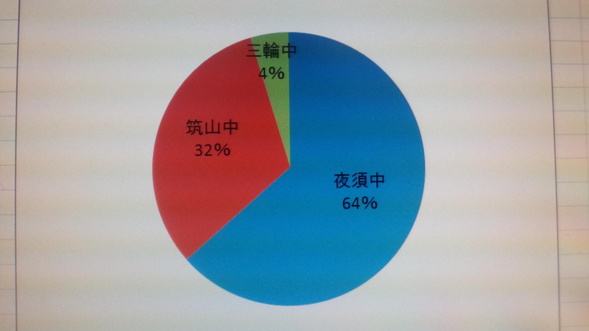 山家道校塾生学校別の割合_e0346167_21591670.jpg