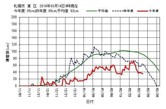 雨は上がったかな_c0025115_19472802.jpg