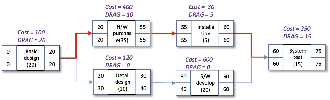 Drag Cost - The true cost that takes into account delivery schedule effects_e0058447_15345039.jpg