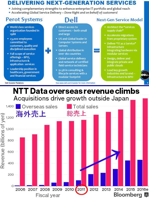 日本の大手サービス業のグローバル化事例、NTTデータがDell Systems Corporation買収_b0007805_5295772.jpg