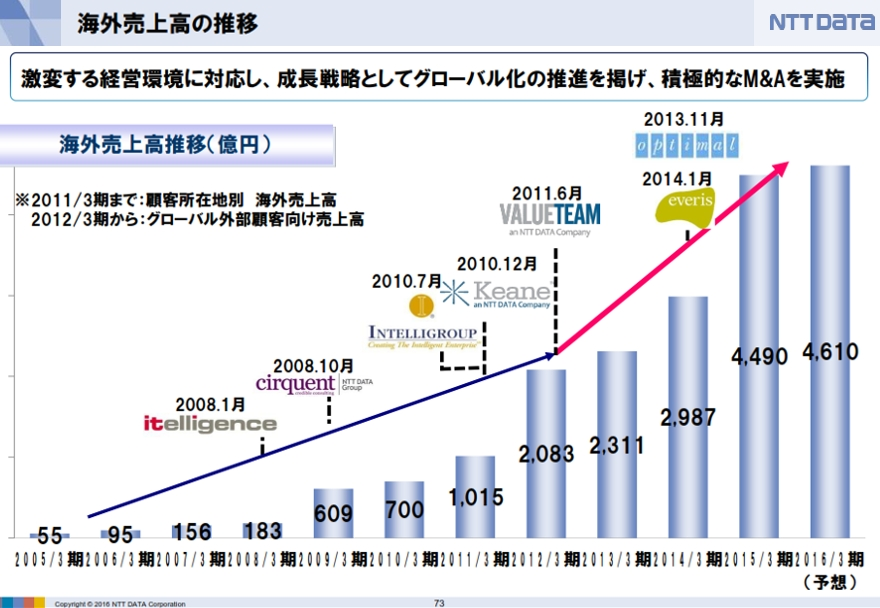 日本の大手サービス業のグローバル化事例、NTTデータがDell Systems Corporation買収_b0007805_5311114.jpg