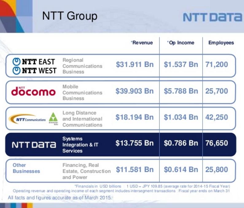 日本の大手サービス業のグローバル化事例、NTTデータがDell Systems Corporation買収_b0007805_5315974.jpg