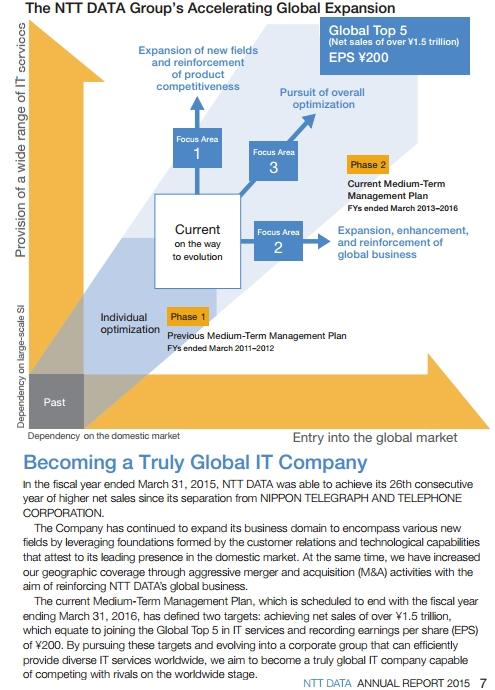 日本の大手サービス業のグローバル化事例、NTTデータがDell Systems Corporation買収_b0007805_5321940.jpg