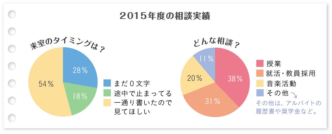 日本語ライティング支援室は6年目を迎えました!_a0201203_16314865.jpg