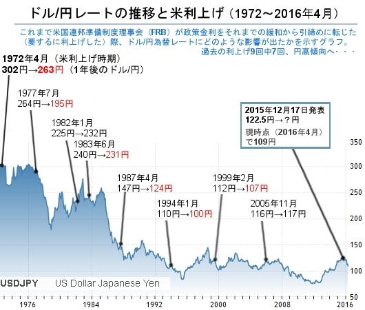 実は、米国の利上げは円高要因?!_b0007805_1212734.jpg