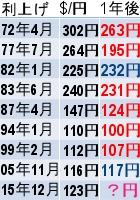 実は、米国の利上げは円高要因?!_b0007805_622671.jpg