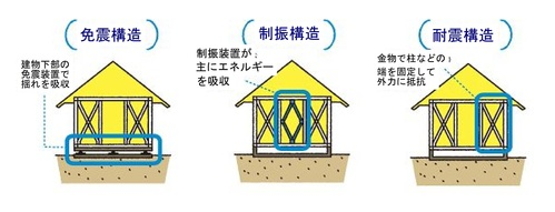 地震に強い 家づくり 耐震&制振で安全な家に。_c0153412_1515840.jpg