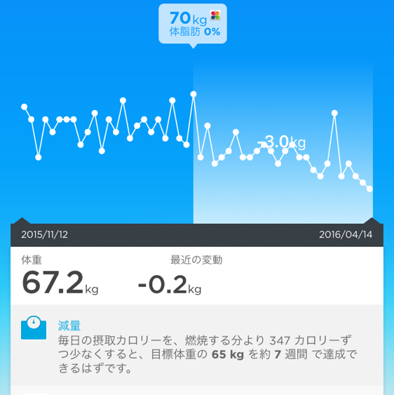 90日間で3kgダイエットできてる44歳のワタシ_a0023082_07234405.jpg
