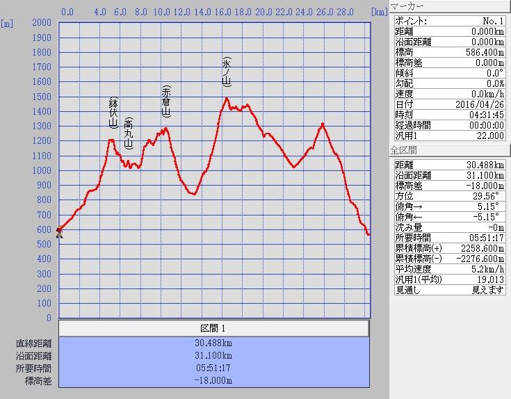 2016.04.26 氷ノ山ぐるりんこ_a0062810_17205774.jpg