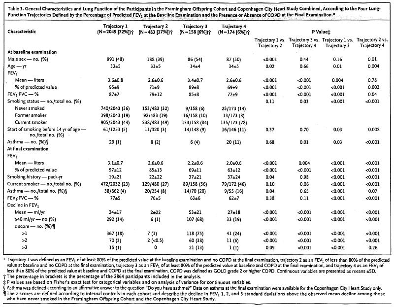 COPDのFEV1低下率_c0367011_14463843.png