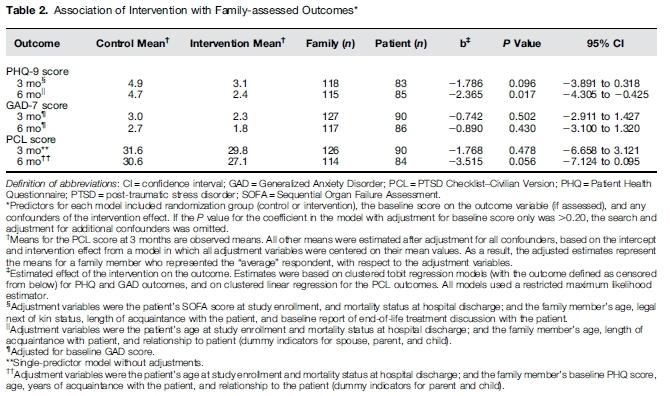 ICUのファシリテーターの介入は患者家族の抑鬱を減らす_c0367011_21592728.jpg