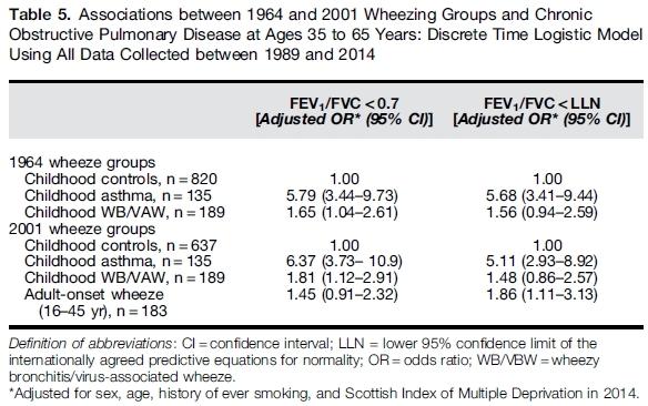 小児期の喘息・喘息性気管支炎は成人COPDのリスク_c0367011_23062978.jpg