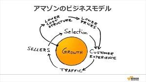 ビジネスモデル「ベゾスの紙ナプキン」を考える_e0015894_20532530.jpg