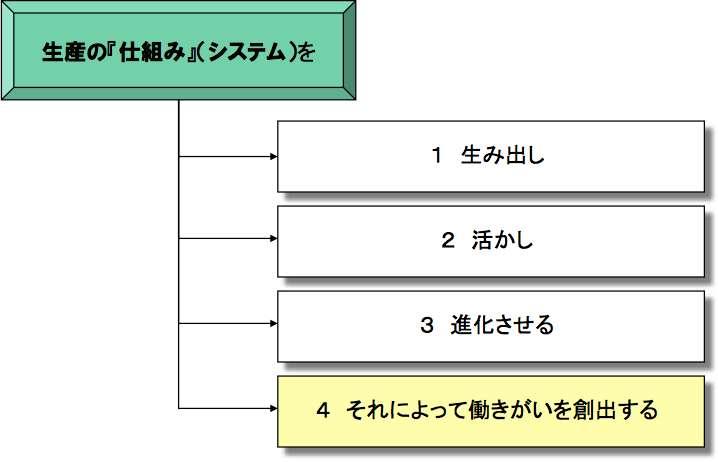 生産管理という仕事の目的は何か_e0058447_6542198.jpg