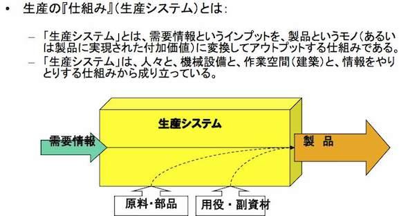 生産システムとは、どういう仕組みだろうか_e0058447_22432239.jpg
