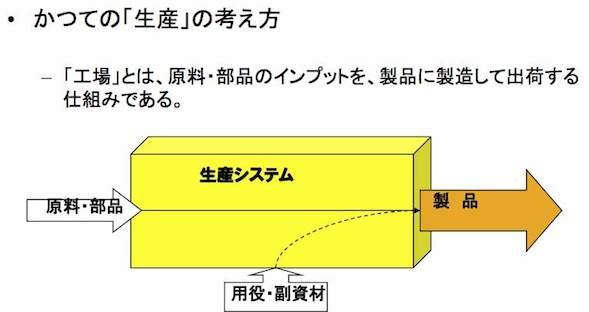 生産システムとは、どういう仕組みだろうか_e0058447_22505324.jpg