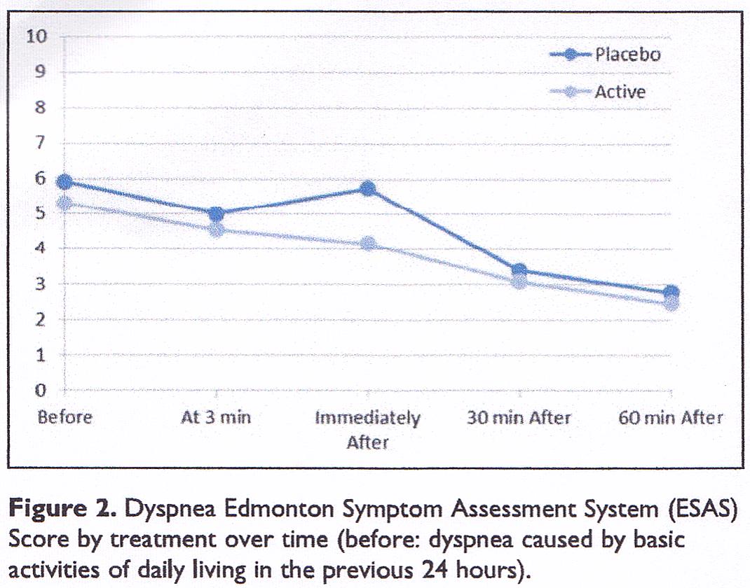 経口フェンタニルは呼吸困難に効かないかもしれない_c0367011_01061391.png