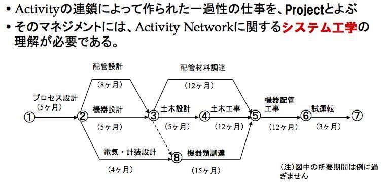 プロジェクト・マネジメントの目的とは何か_e0058447_22533899.jpg