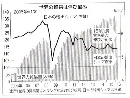 貿易収支の推移_c0192215_19112971.jpg