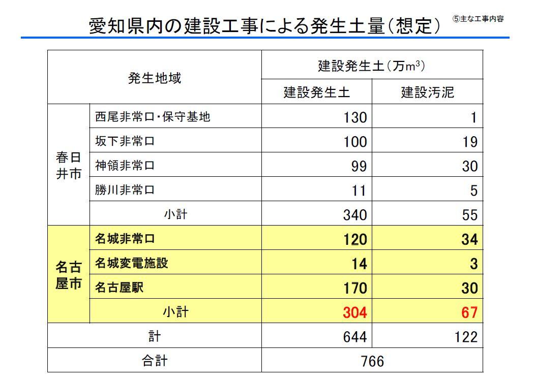 名古屋の官庁街のど真ん中にリニアトンネルの「土出し口」が! 説明会に参加_d0011701_177192.jpg
