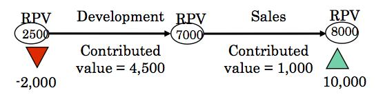 Calculating real values of activities - an introduction to the risk-based project value_e0058447_655998.jpg