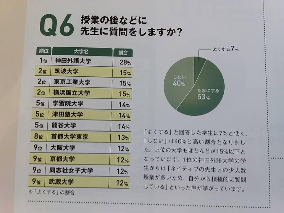先生に質問しない日本の大学生_f0138645_753582.jpg