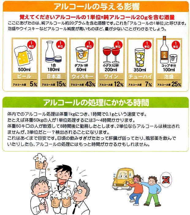血中・呼気アルコール濃度の計算式。警察に捕まら …