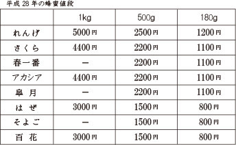 平成28年 蜂蜜の種類と値段表、出来ました!_b0237338_01013625.jpg