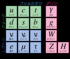 統一理論への道 第1回 (3) 素粒子と強い力と弱い力_c0011649_4464099.png