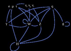 統一理論への道 第1回 (3) 素粒子と強い力と弱い力_c0011649_4493193.png