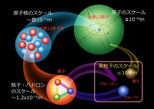 統一理論への道 第1回 (3) 素粒子と強い力と弱い力_c0011649_6383422.png