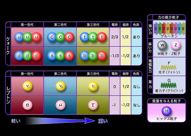 統一理論への道 第1回 (3) 素粒子と強い力と弱い力_c0011649_6385857.png