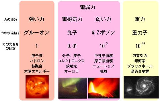 統一理論への道 第2回 (1) 4つの力と「振動するひも」_c0011649_1483155.jpg