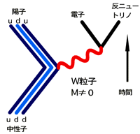 統一理論への道 第2回 (1) 4つの力と「振動するひも」_c0011649_2262360.png
