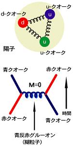 統一理論への道 第2回 (1) 4つの力と「振動するひも」_c0011649_2354372.png
