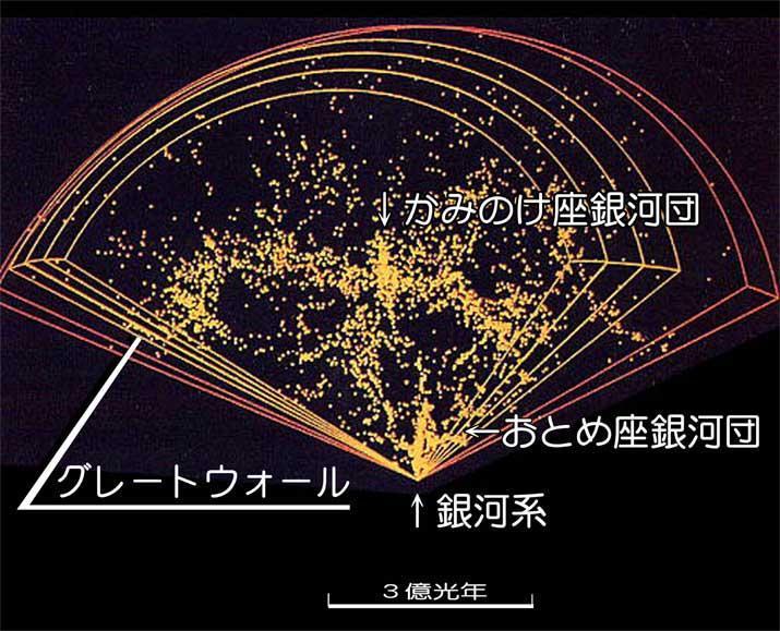 【宇宙の神秘】 宇宙の大規模構造と「宇宙地図」_c0011649_17345890.jpg