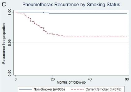 自然気胸に対する術後再発は喫煙者の方が約20倍多い_e0156318_1093171.jpg