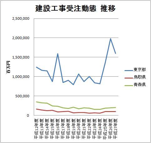 東京都 公共事業総額と落札率推移_d0011701_1444588.jpg
