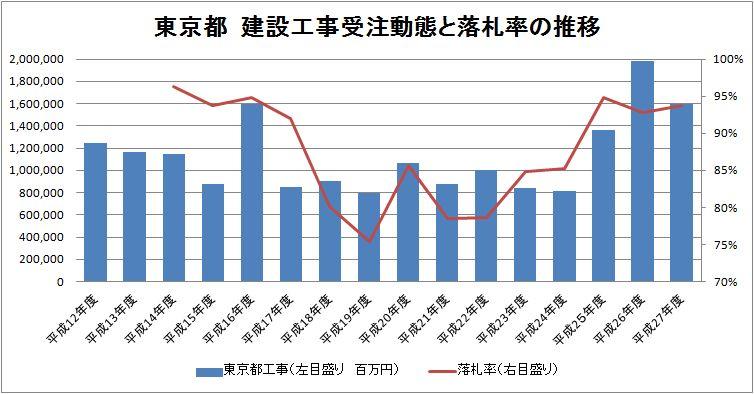 東京都 公共事業総額と落札率推移_d0011701_147559.jpg